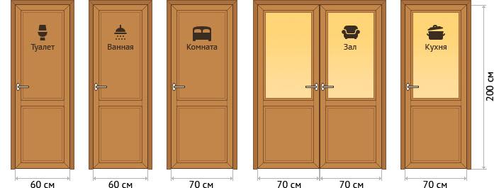 Межкомнатные двери ширина